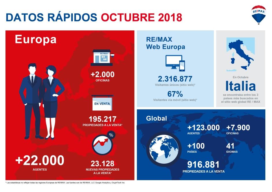DATOS RAPIDOS EUROPA OCTUBRE 18
