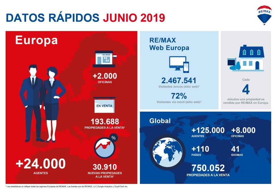 DATOS RAPIDOS JUNIO19