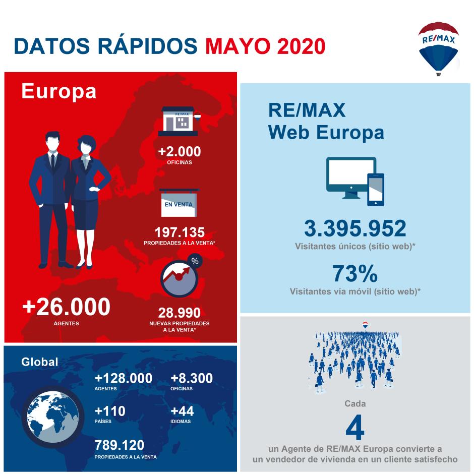 DATOS RAPIDOS EU MAYO 20-REDES